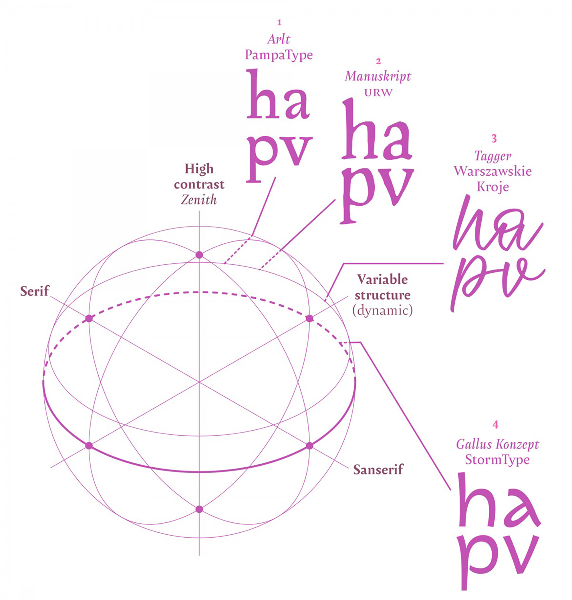 PampaType Font Foundry | The Typographic Vault  An